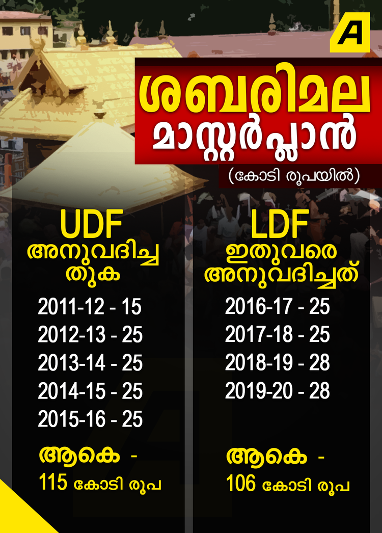 UDF 5 വർഷം 456 കോടി; LDF 3 വർഷം 1521 കോടി: ശബരിമല സര്ക്കാര് പറയുന്നത്